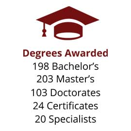 Infographic: Degrees Awarded: 198 bachelor's, 203 master's, 103 doctorates, 24 certificates, 20 specialists