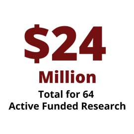Infographic: 64 active funded research projects totaling $24 million