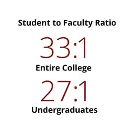 Infographic: Student-faculty ratio: Entire College: 33:1, Undergraduates: 27:1
