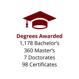 Infographic: Degrees Awarded: 1,178  Bachelor's, 360 Master's, 7 Doctorates, 98 Certificates
