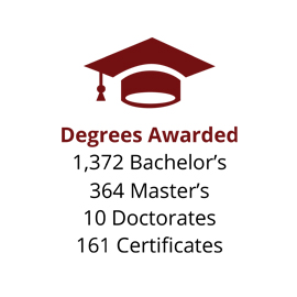 Infographic: Degrees Awarded: 1,372  Bachelor's, 364 Master's, 10 Doctorates, 161 Certificates