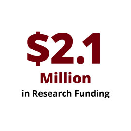 Infographic: $2.1 Million in Research Funding