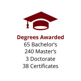 Infographic: Degrees Awarded: 65 Bachelor's, 240 Master's, 3 Doctorate, 38 Certificates